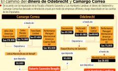 Lava Jato: 7 de 9 depósitos se hicieron en el gobierno de Evo