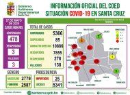 Santa Cruz reporta 478 nuevos casos de Covid-19 y sube a 5.366 contagiados