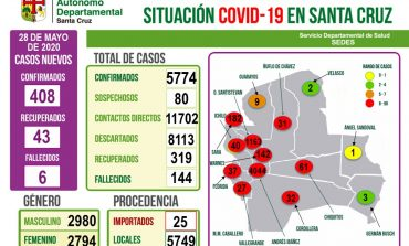 Santa Cruz alcanza los 5.774 casos positivos de coronavirus