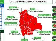 Cifra récord: Bolivia reporta 861 nuevos casos de COVID-19 y la cifra sube a 9.592 contagios