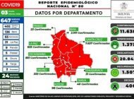 Bolivia ya tiene 11.638 personas con coronavirus