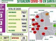 Con 402 casos nuevos, los contagios en Santa Cruz suben a 7.637
