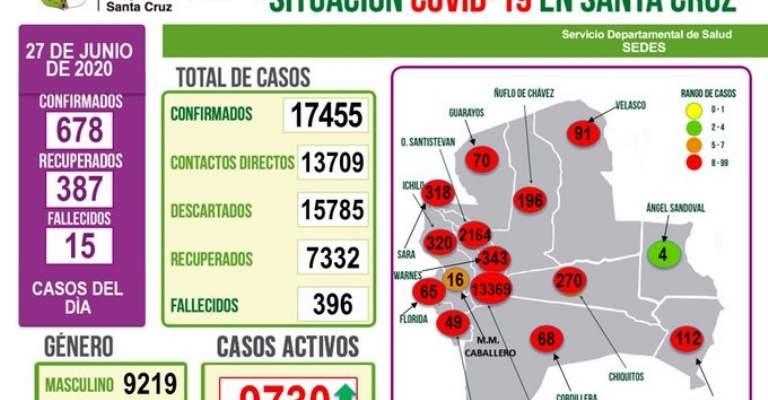 Santa Cruz registra 678 nuevos casos de Covid-19, 101 son adultos mayores