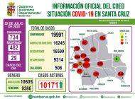 A tres días de flexibilizar la cuarentena, Santa Cruz registra la peor cifra con 734 casos positivos y 29 fallecidos