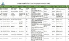 Publican lista de precios de medicamentos e insumos por el Covid-19, su cumplimiento es 'obligatorio'