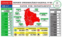 Bolivia reporta 1.290 nuevos contagios de COVID-19 y la cifra asciende a 36.818