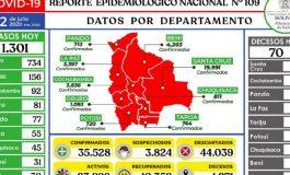 1.301 nuevos casos de COVID-19 confirma Bolivia y la cifra sube a 35.000 contagiados