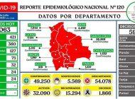 Por tercer día La Paz reporta más casos de coronavirus que Santa Cruz; esta jornada se registraron 1.063 positivos en el país