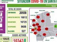 Santa Cruz supera los 20 mil casos y reporta un promedio semanal de 500 contagios