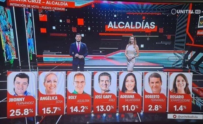 Jhonny Fernández lidera la intención de votos en el municipio cruceño