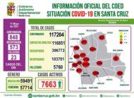848 nuevos casos de Covid-19 reporta Santa Cruz